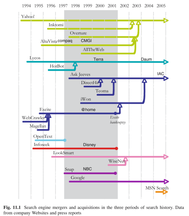search engine timeline